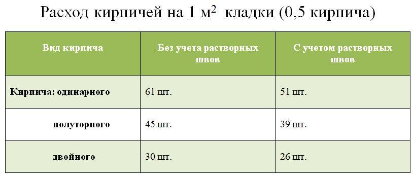 сколько стоит квадратный метр кирпича
