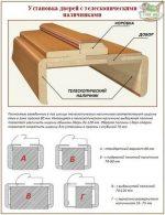 Крепление дверной коробки – Как установить дверные коробки своими руками из дерева или мдф с доборами и без: Пошаговая инструкция +Видео
