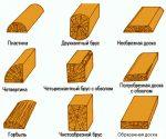 Куб леса – расчет обрезного пиломатериала по таблице и формуле, влияние размеров и видов на итоговый объем, количество штук бруса
