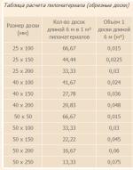 Таблица расчетов пиломатериалов